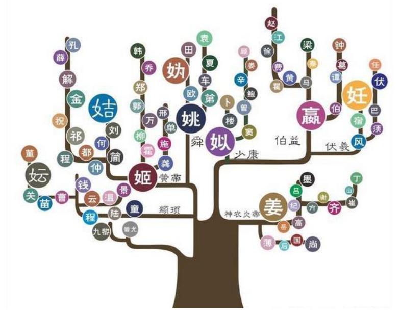 中华上古姓氏衍生图